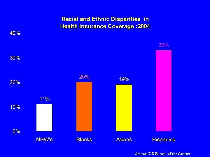 Source: US Bureau of the Census