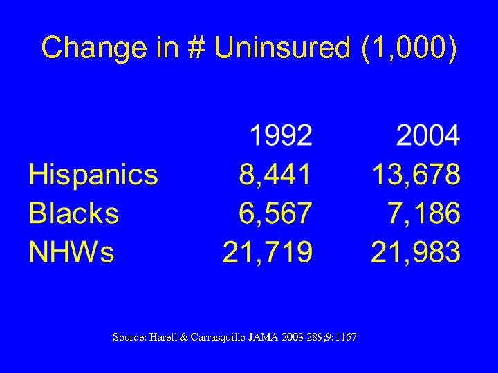 Change in # Uninsured (1, 000) Source: Harell & Carrasquillo JAMA 2003 289; 9:
