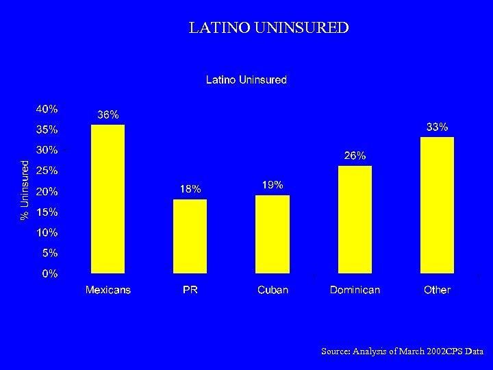 LATINO UNINSURED Source: Analysis of March 2002 CPS Data