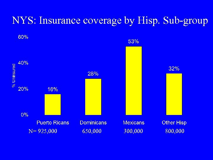 NYS: Insurance coverage by Hisp. Sub-group N= 925, 000 650, 000 300, 000 800,