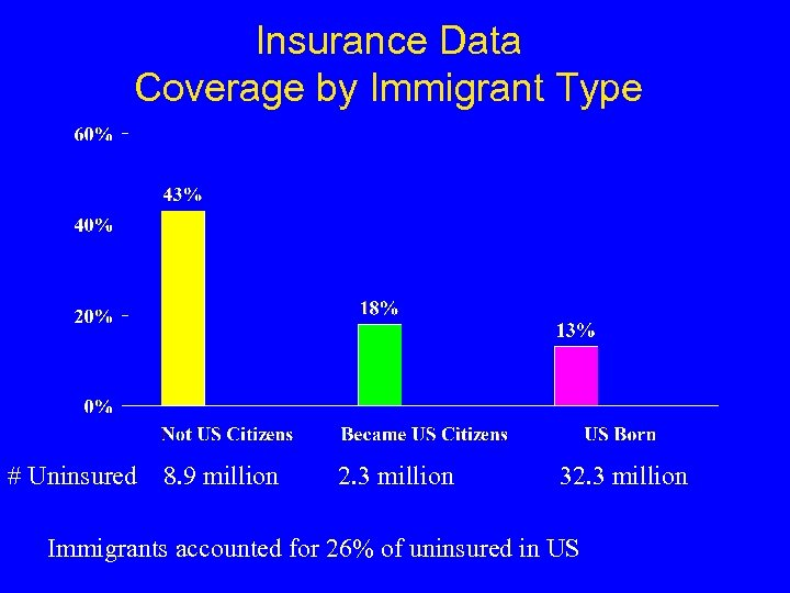 Insurance Data Coverage by Immigrant Type # Uninsured 8. 9 million 2. 3 million