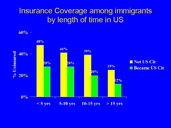 Insurance Coverage among immigrants by length of time in US