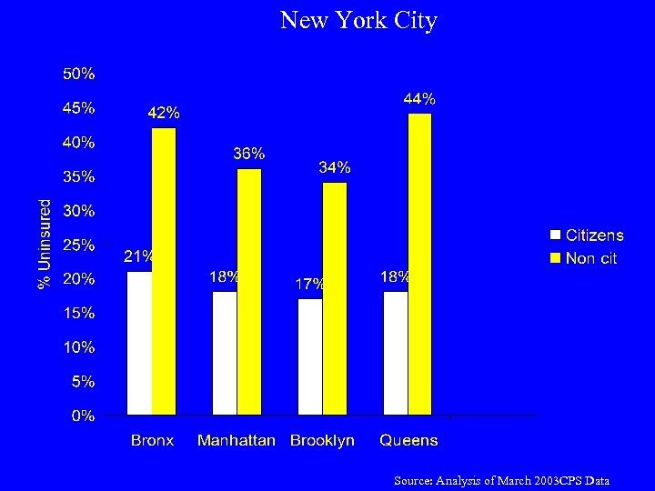 New York City Source: Analysis of March 2003 CPS Data