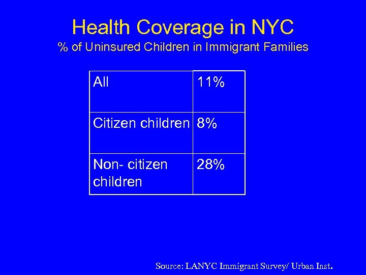 Health Coverage in NYC % of Uninsured Children in Immigrant Families All 11% Citizen