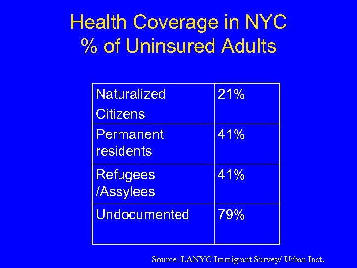 Health Coverage in NYC % of Uninsured Adults Naturalized Citizens Permanent residents 21% Refugees