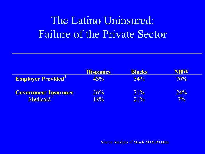 The Latino Uninsured: Failure of the Private Sector Source: Analysis of March 2002 CPS