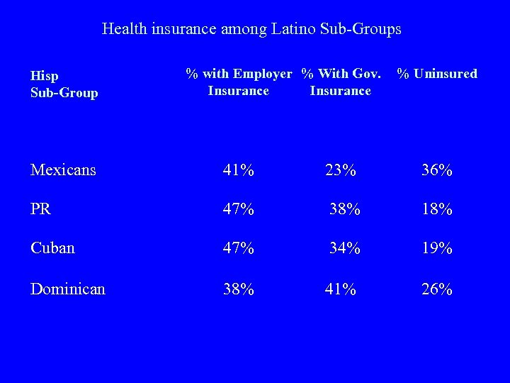 Health insurance among Latino Sub-Groups Hisp Sub-Group % with Employer % With Gov. Insurance