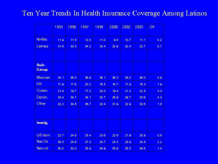 Ten Year Trends In Health Insurance Coverage Among Latinos 1993 1995 1997 NHWs 11.