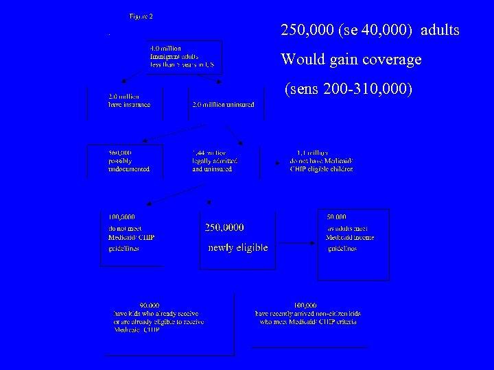 250, 000 (se 40, 000) adults Would gain coverage (sens 200 -310, 000)