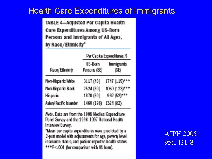 Health Care Expenditures of Immigrants AJPH 2005; 95: 1431 -8