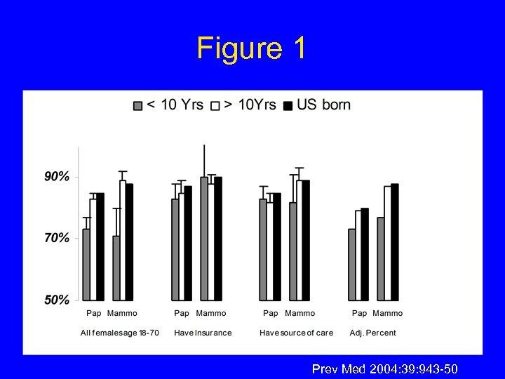 Figure 1 Prev Med 2004: 39: 943 -50