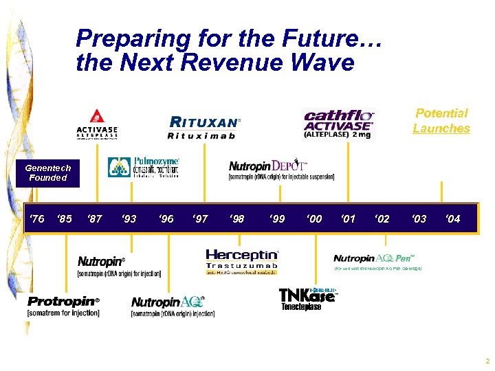 Preparing for the Future… the Next Revenue Wave Potential Launches Xolair Xanelim Avastin Genentech