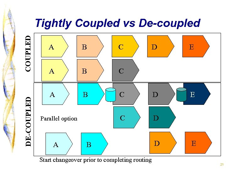 DE-COUPLED Tightly Coupled vs De-coupled A B C A B A E C D