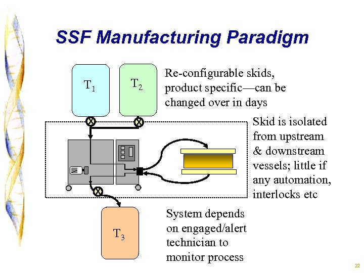 SSF Manufacturing Paradigm T 1 T 2 x Re-configurable skids, product specific—can be changed