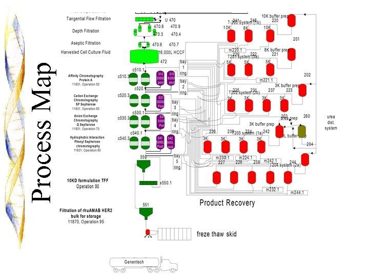 6 Process Map