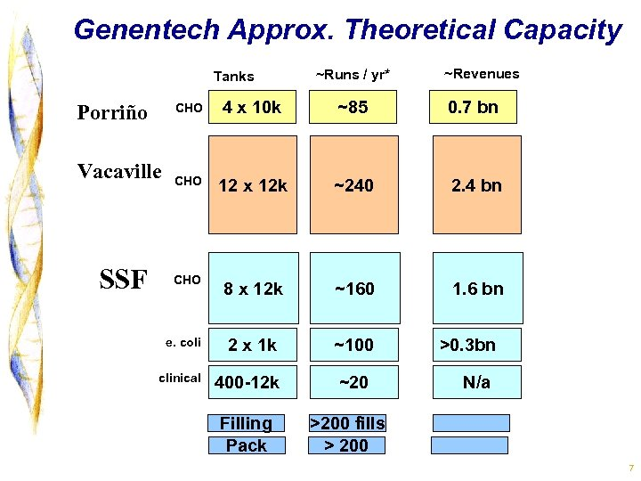 Genentech Approx. Theoretical Capacity Tanks ~Revenues CHO 4 x 10 k ~85 0. 7