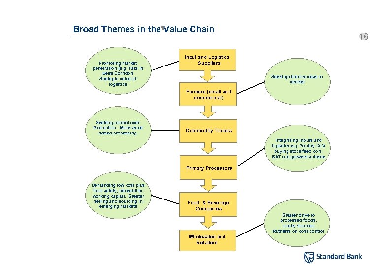 Broad Themes in the Value Chain Promoting market penetration (e. g. Yara in Beira