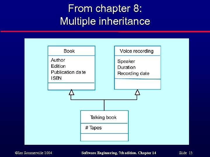 From chapter 8: Multiple inheritance ©Ian Sommerville 2004 Software Engineering, 7 th edition. Chapter