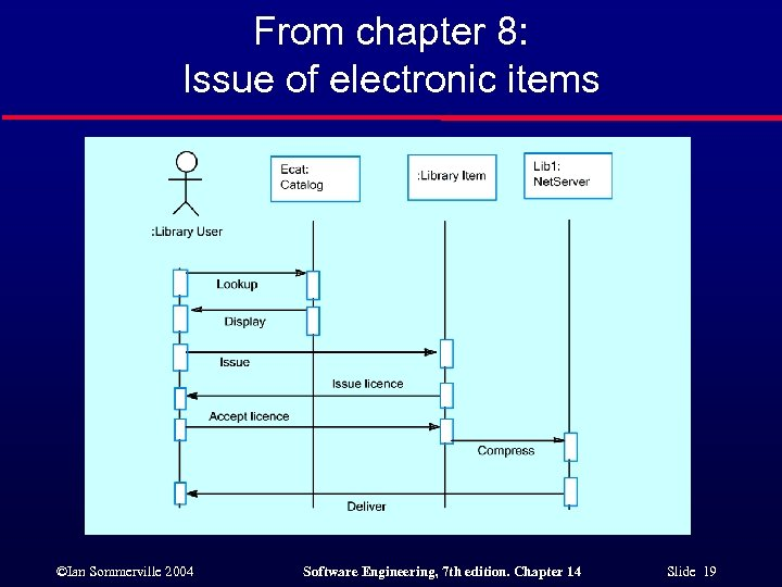 From chapter 8: Issue of electronic items ©Ian Sommerville 2004 Software Engineering, 7 th