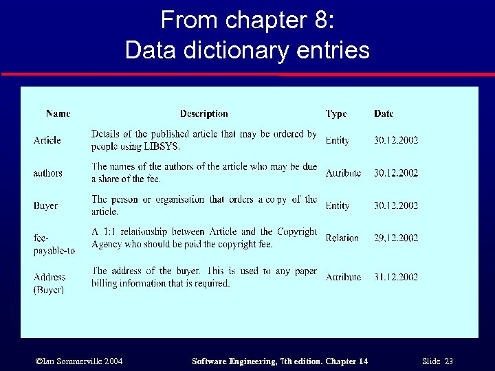 From chapter 8: Data dictionary entries ©Ian Sommerville 2004 Software Engineering, 7 th edition.
