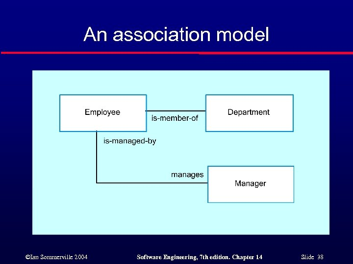 An association model ©Ian Sommerville 2004 Software Engineering, 7 th edition. Chapter 14 Slide