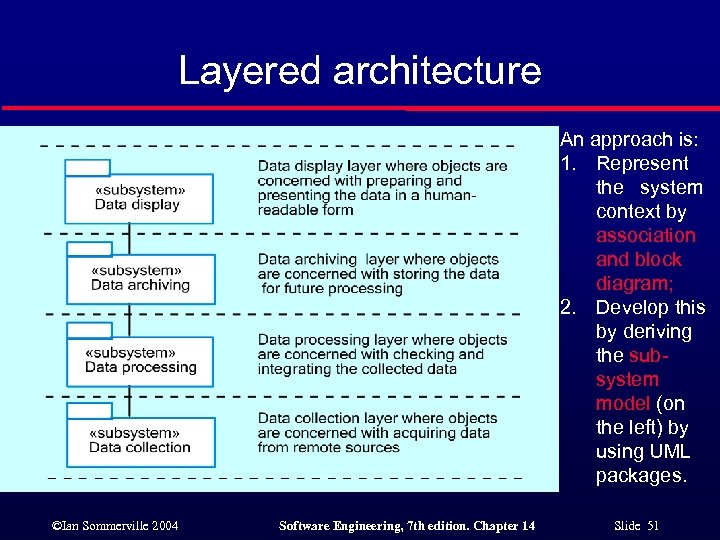 Layered architecture An approach is: 1. Represent the system context by association and block