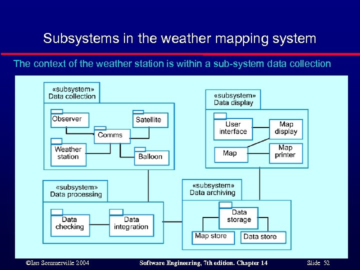 Subsystems in the weather mapping system The context of the weather station is within
