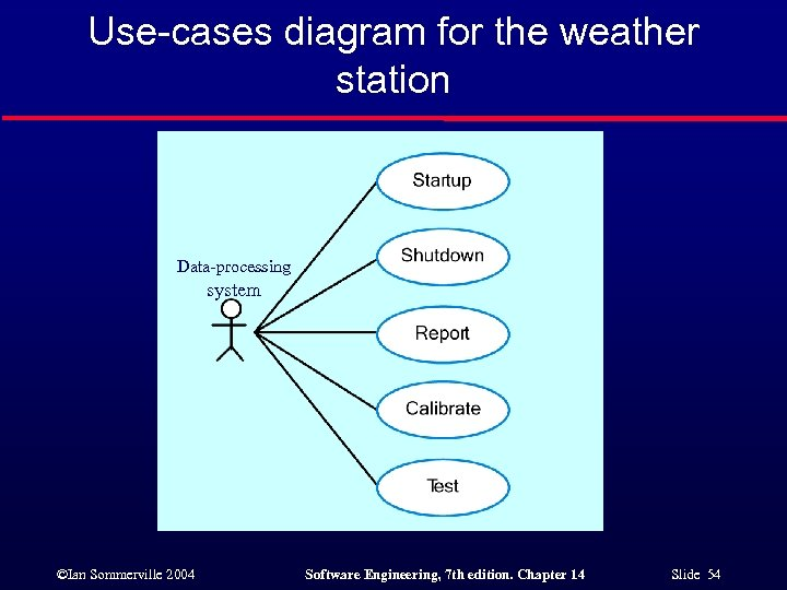 Use-cases diagram for the weather station Data-processing system ©Ian Sommerville 2004 Software Engineering, 7