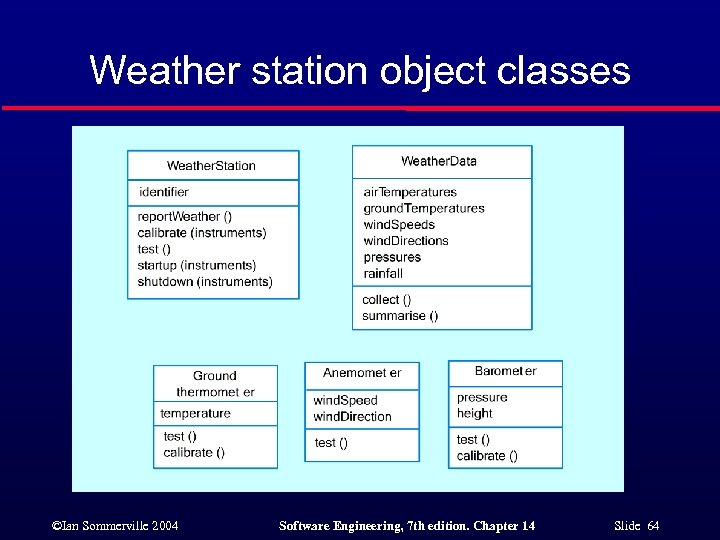 Weather station object classes ©Ian Sommerville 2004 Software Engineering, 7 th edition. Chapter 14