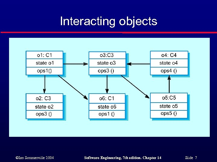 Interacting objects ©Ian Sommerville 2004 Software Engineering, 7 th edition. Chapter 14 Slide 7