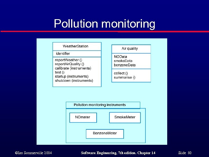 Pollution monitoring ©Ian Sommerville 2004 Software Engineering, 7 th edition. Chapter 14 Slide 80