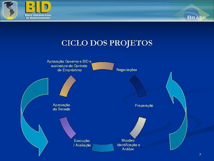 CICLO DOS PROJETOS Aprovação Governo e BID e assinatura do Contrato de Empréstimo Aprovação