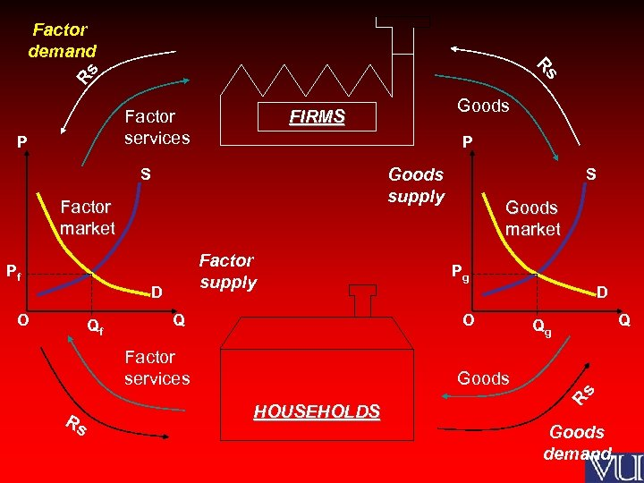Factor demand s Rs R Factor services P Goods supply S Factor market Factor