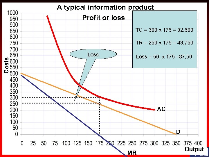 A typical information product Profit or loss TC = 300 x 175 = 52,