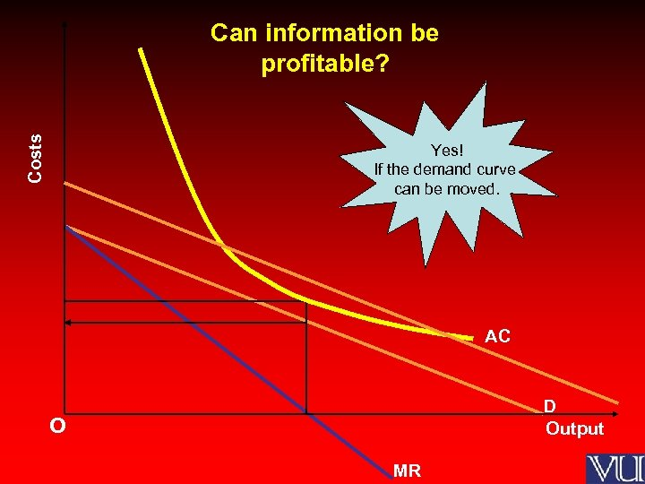 Costs Can information be profitable? Yes! If the demand curve can be moved. AC