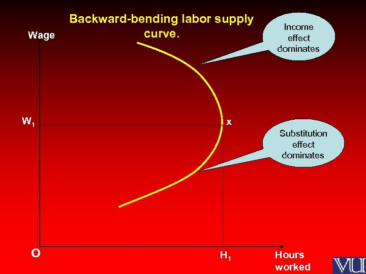 Wage W 1 Backward-bending labor supply curve. Income effect dominates x Substitution effect dominates