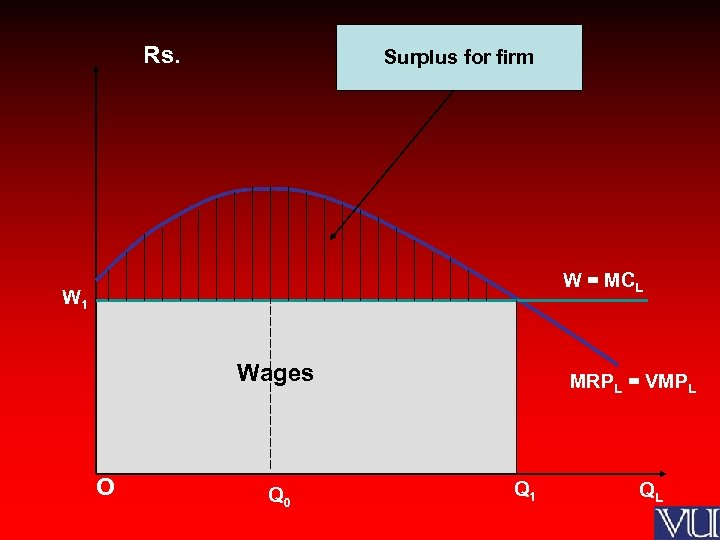 Rs. Surplus for firm W = MCL W 1 Wages O Q 0 MRPL