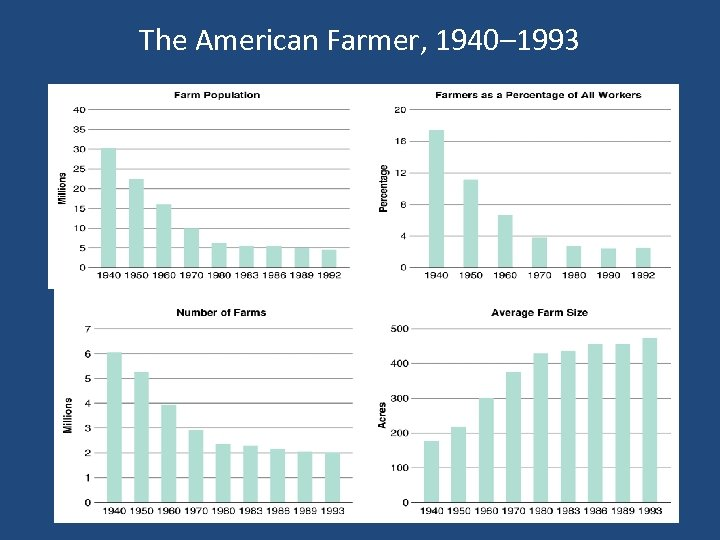 The American Farmer, 1940– 1993