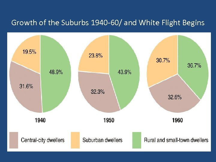 Growth of the Suburbs 1940 -60/ and White Flight Begins