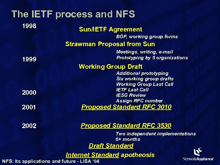 The IETF process and NFS 1998 Sun/IETF Agreement BOF, working group forms Strawman Proposal
