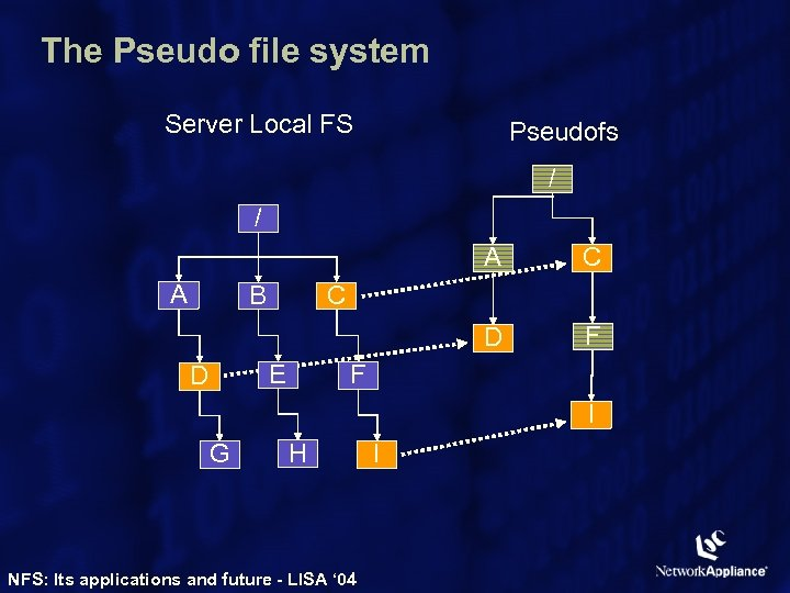 The Pseudo file system Server Local FS Pseudofs / / A D A B