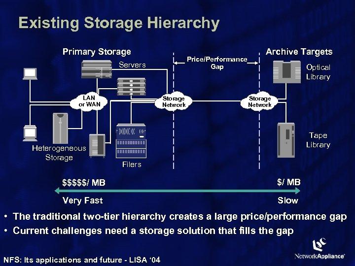 Existing Storage Hierarchy Primary Storage Price/Performance Gap Servers LAN or WAN Heterogeneous Storage Network