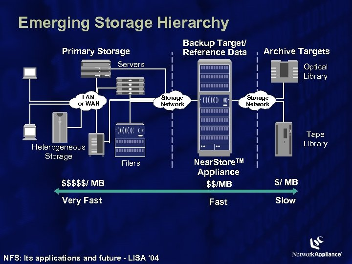 Emerging Storage Hierarchy Primary Storage Backup Target/ Reference Data Archive Targets Servers LAN or