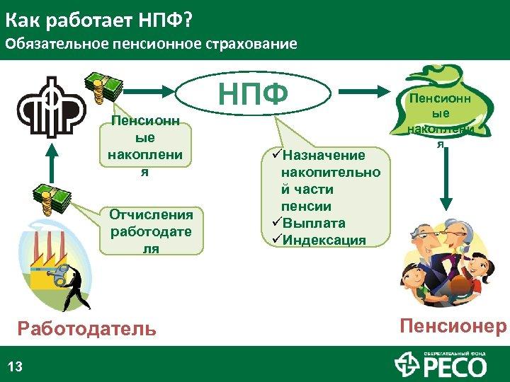 Как работает НПФ? Обязательное пенсионное страхование НПФ ПФР Пенсионн ые накоплени я Отчисления работодате