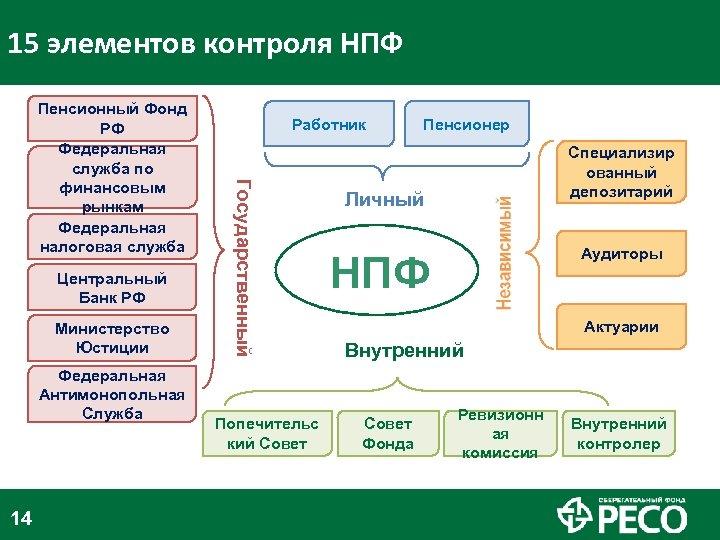 15 элементов контроля НПФ Центральный Банк РФ Министерство Юстиции Федеральная Антимонопольная Служба 14 Работник