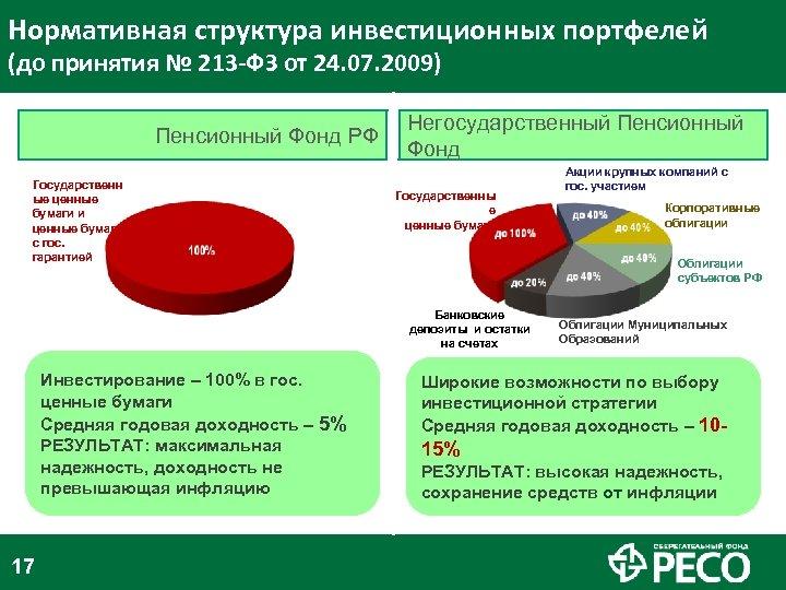 Нормативная структура инвестиционных портфелей (до принятия № 213 -ФЗ от 24. 07. 2009) Пенсионный