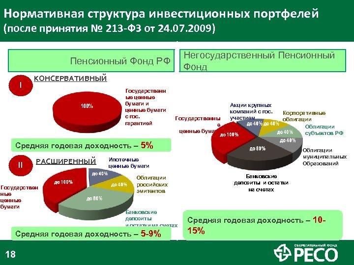 Нормативная структура инвестиционных портфелей (после принятия № 213 -ФЗ от 24. 07. 2009) Негосударственный