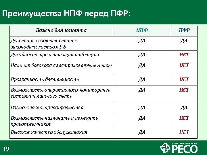 Преимущества НПФ перед ПФР: Важно для клиента ПФР Действия в соответствии с законодательством РФ