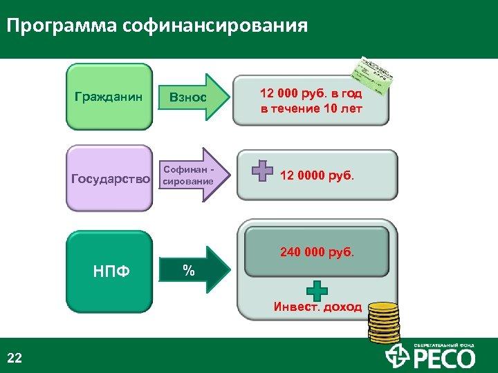 Программа софинансирования Гражданин Государство НПФ Взнос 12 000 руб. в год в течение 10