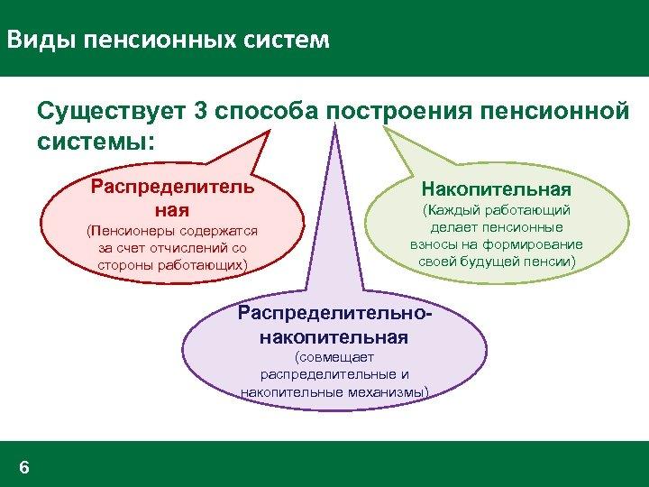 Виды пенсионных систем Существует 3 способа построения пенсионной системы: Распределитель ная (Пенсионеры содержатся за